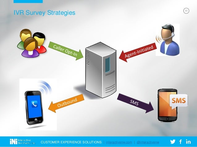Interactive Voice Response (IVR) for Customer Satisfaction Surveys