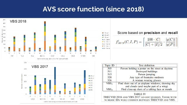 Overall scores at VBS 2018