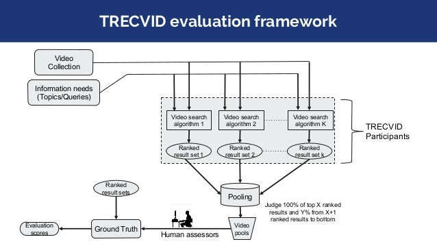 """Evaluation settings at TRECVID ● Basic rules for the human assessors to follow include: ○ In topic description, """"contains ..."""