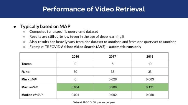 Performance of Video Retrieval ● Typically based on MAP ○ Computed for a specific query- and dataset ○ Results are still q...