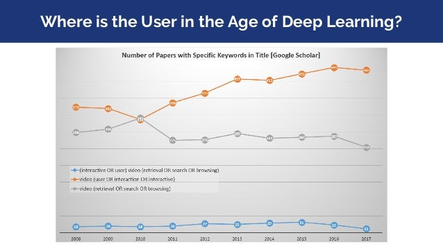 Where is the User in the Age of Deep Learning?