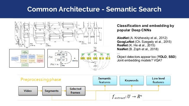 Common Architecture - Semantic Search Classification and embedding by popular Deep CNNs AlexNet (A. Krizhevsky et al., 201...