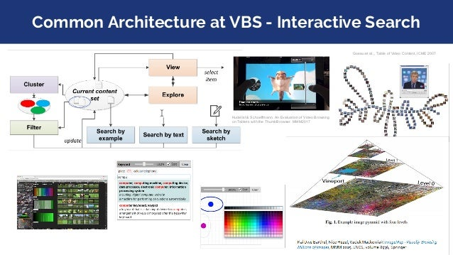 Common Architecture at VBS - Interactive Search Hudelist & Schoeffmann. An Evaluation of Video Browsing on Tablets with th...