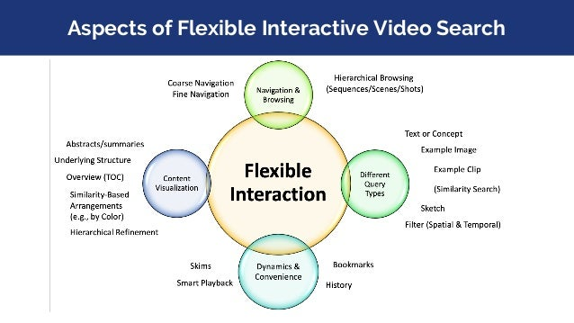 Aspects of Flexible Interactive Video Search