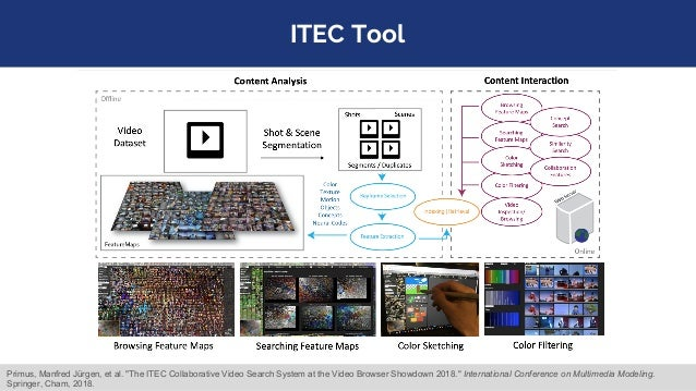 """ITEC Tool Primus, Manfred Jürgen, et al. """"The ITEC Collaborative Video Search System at the Video Browser Showdown 2018."""" ..."""