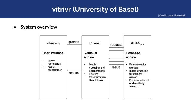 vitrivr (University of Basel) ● System overview [Credit: Luca Rossetto]