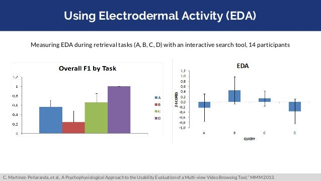 Using Electrodermal Activity (EDA) Measuring EDA during retrieval tasks (A, B, C, D) with an interactive search tool, 14 p...