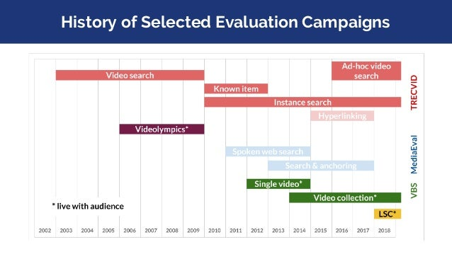 History of Selected Evaluation Campaigns