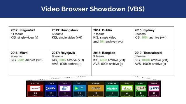 Video Browser Showdown (VBS) 2012: Klagenfurt 11 teams KIS, single video (v) 2013: Huangshan 6 teams KIS, single video (v+...