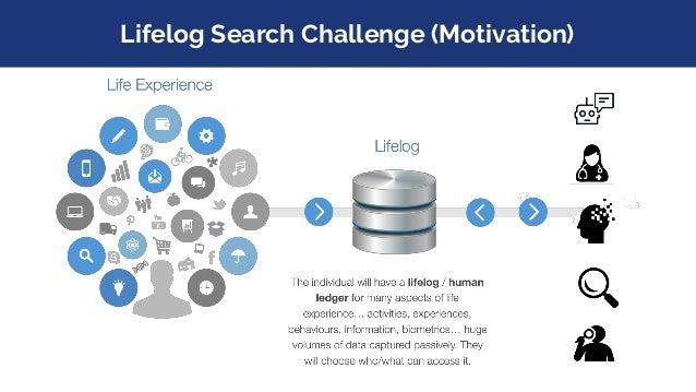 Lifelog Search Challenge (Lifelogging)