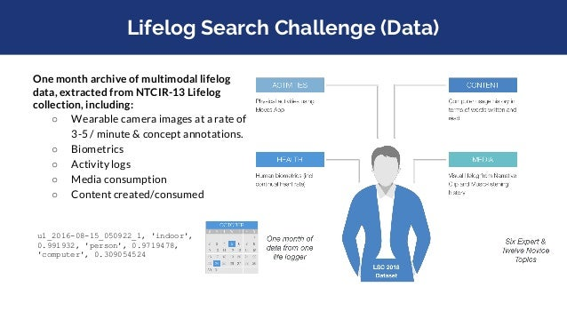 """Lifelog Search Challenge (One Minute) <minute id=""""496""""> <location> <name>Home</name> </location> <bodymetrics> <calories>2..."""