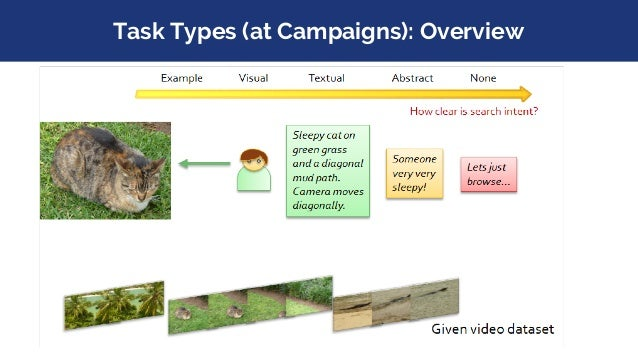 Task Types (at Campaigns): Overview How clear is search intent? Known-item search AVS tasks Example Visual Textual Abstrac...