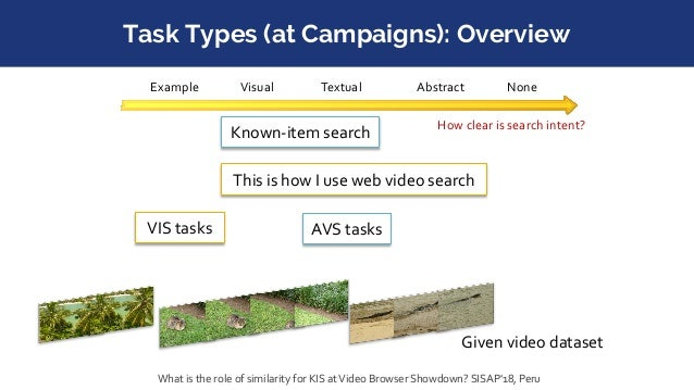 Task Type: Visual Instance Search ● User holds a digital representation of a relevant example of the needed information ● ...