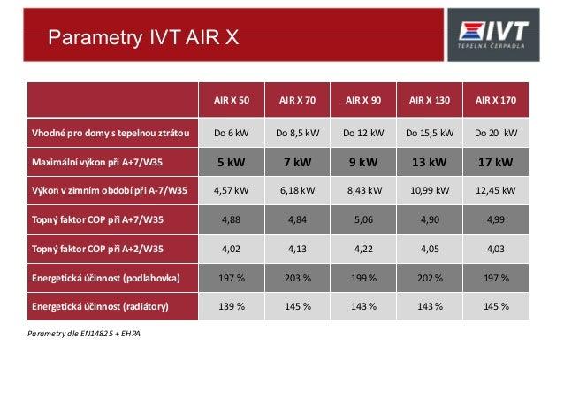 Parametry IVT AIR X AIR X 50 AIR X 70 AIR X 90 AIR X 130 AIR X 170 Vhodné pro domy s tepelnou ztrátou Do 6 kW Do 8,5 kW Do...