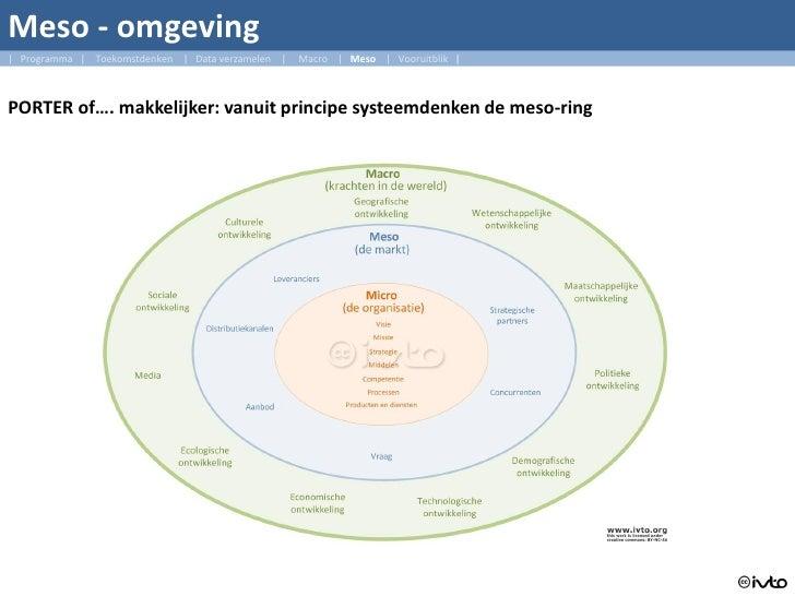 Meso - omgeving   Programma   Toekomstdenken   Data verzamelen     Macro   Meso   Vooruitblik      PORTER of…. makkelijker...