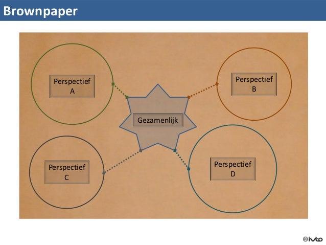 Toekomstige omgeving verdiepen tot perspectieven (workshop) Slide 3