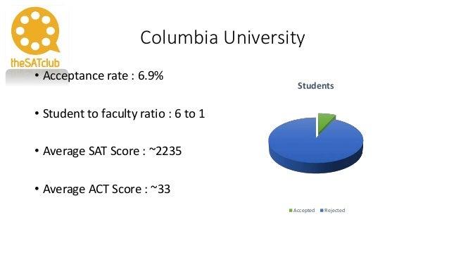 Juilliard Acceptance Rate >> Ivy league Acceptance Rate - Part 1
