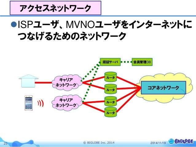インターネットの仕組みとISPの構造