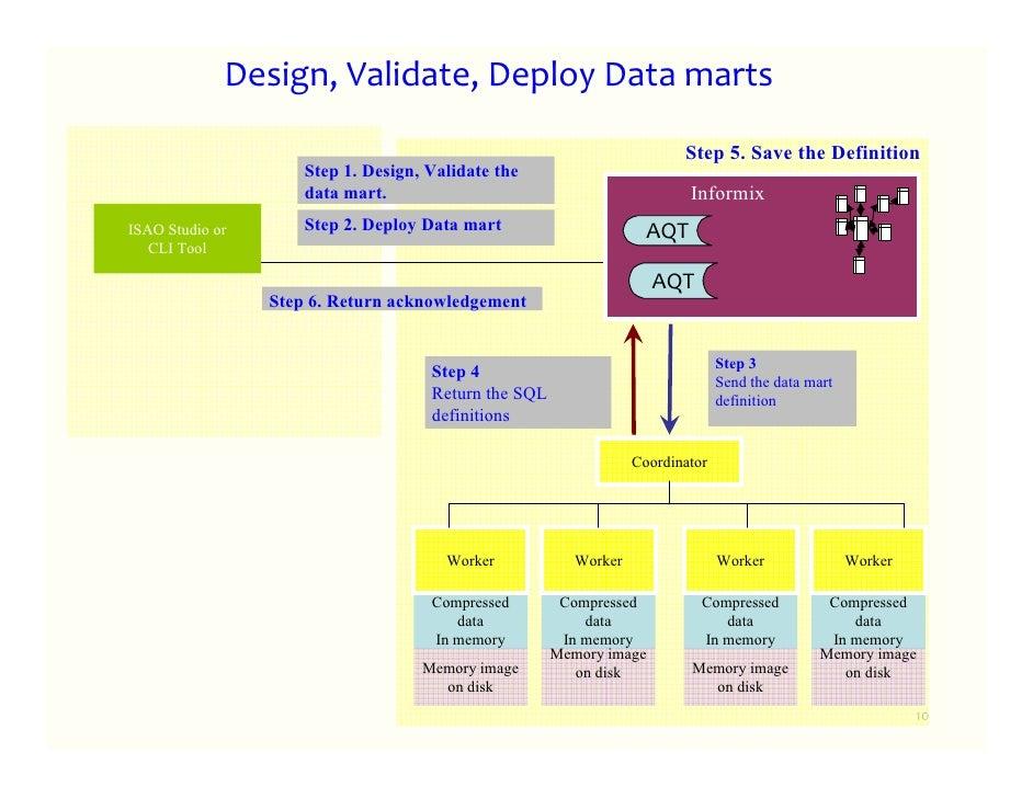 Informix warehouse accelerator design deploy use informix warehouse accelerator 9 11 ccuart Images