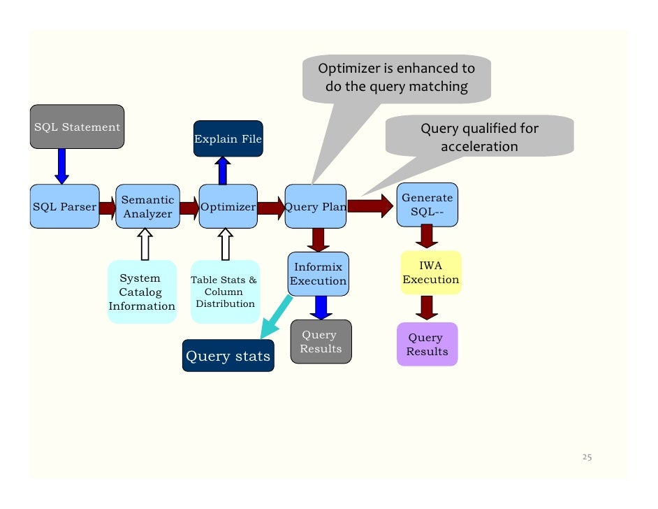 Informix warehouse accelerator design deploy use 26 ccuart Choice Image