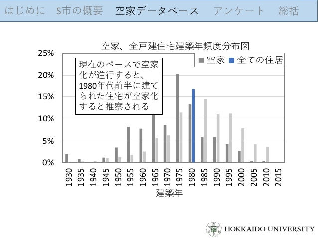 はじめに S市の概要 空家データベース アンケート 総括 0% 5% 10% 15% 20% 25% 1930 1935 1940 1945 1950 1955 1960 1965 1970 1975 1980 1985 1990 1995 2...
