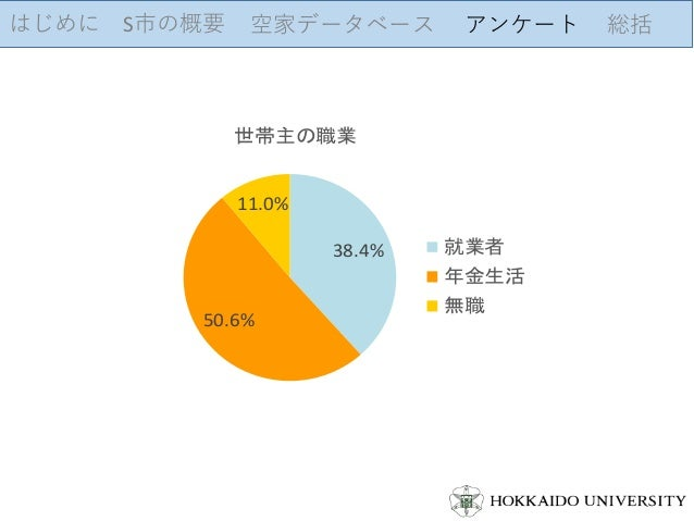 はじめに S市の概要 空家データベース アンケート 総括 38.4% 50.6% 11.0% 世帯主の職業 就業者 年金生活 無職