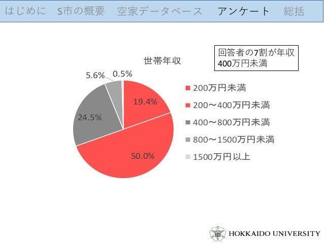 はじめに S市の概要 空家データベース アンケート 総括 19.4% 50.0% 24.5% 5.6% 0.5% 世帯年収 200万円未満 200~400万円未満 400~800万円未満 800~1500万円未満 1500万円以上 回答者の7割...