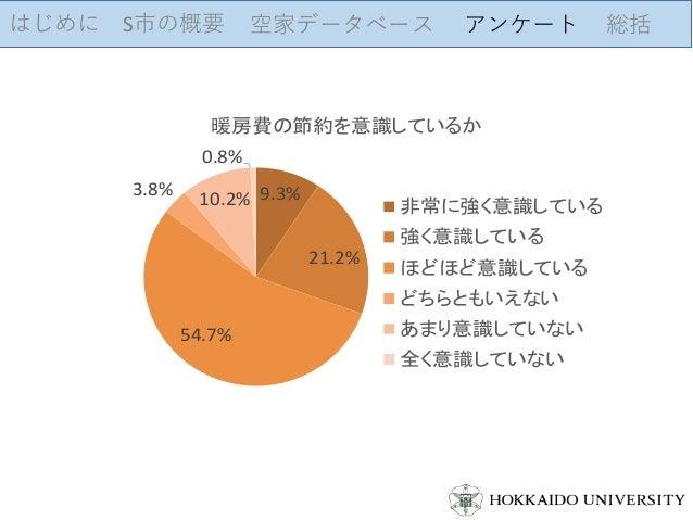 はじめに S市の概要 空家データベース アンケート 総括 9.3% 21.2% 54.7% 3.8% 10.2% 0.8% 暖房費の節約を意識しているか 非常に強く意識している 強く意識している ほどほど意識している どちらともいえない あまり...
