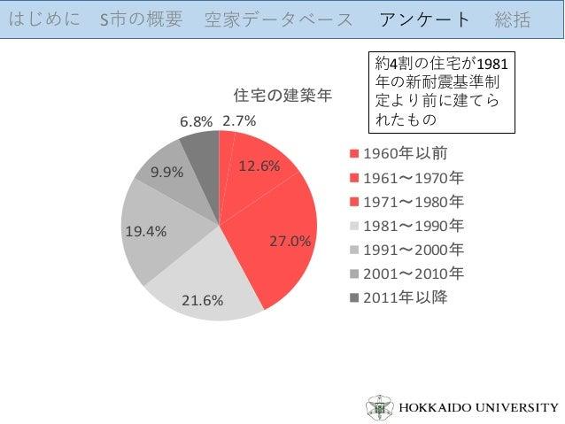はじめに S市の概要 空家データベース アンケート 総括 2.7% 12.6% 27.0% 21.6% 19.4% 9.9% 6.8% 住宅の建築年 1960年以前 1961~1970年 1971~1980年 1981~1990年 1991~2...