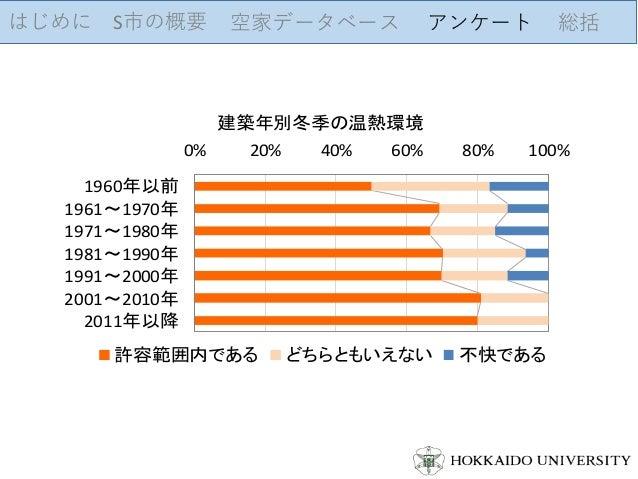 はじめに S市の概要 空家データベース アンケート 総括 0% 20% 40% 60% 80% 100% 1960年以前 1961~1970年 1971~1980年 1981~1990年 1991~2000年 2001~2010年 2011年以...