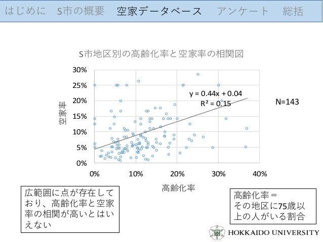 はじめに S市の概要 空家データベース アンケート 総括 y = 0.44x + 0.04 R² = 0.15 0% 5% 10% 15% 20% 25% 30% 0% 10% 20% 30% 40% 空家率 高齢化率 S市地区別の高齢化率と空...