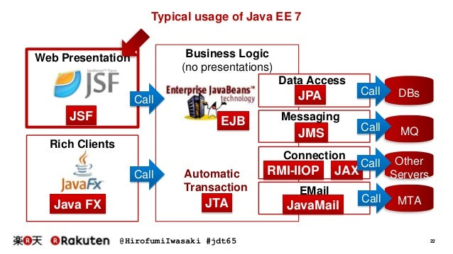 Seven points for applying java ee 7 for Java 7 architecture