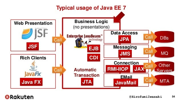 Huge enterprise systems architecture design with java ee for Java 7 architecture