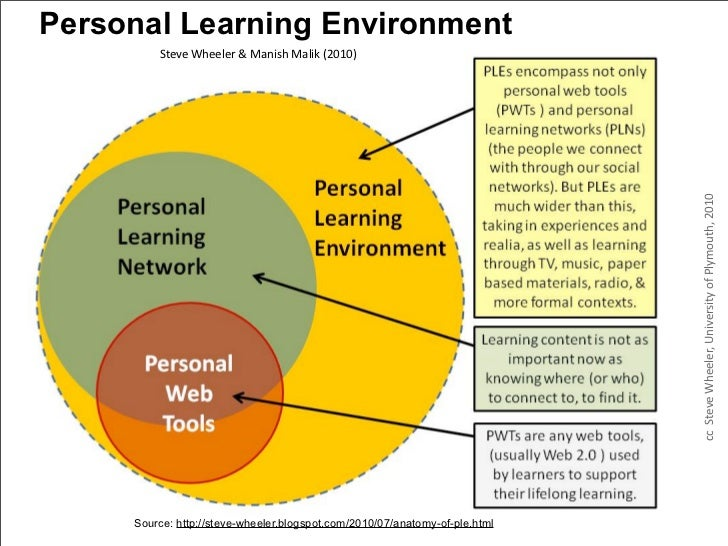 Personal Learning Environment         Steve Wheeler & Manish Malik (2010)                                       ...