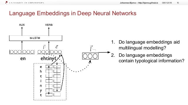 Language Embeddings in Deep Neural Networks 08/01/2018 10 1. Do language embeddings aid multilingual modelling? 2. Do lang...