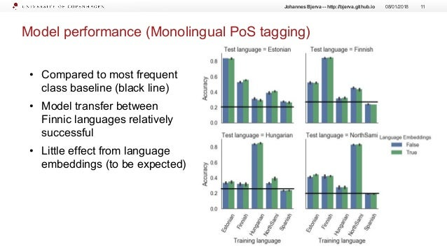 Model performance (Monolingual PoS tagging) 08/01/2018 11Johannes Bjerva -- http://bjerva.github.io • Compared to most fre...