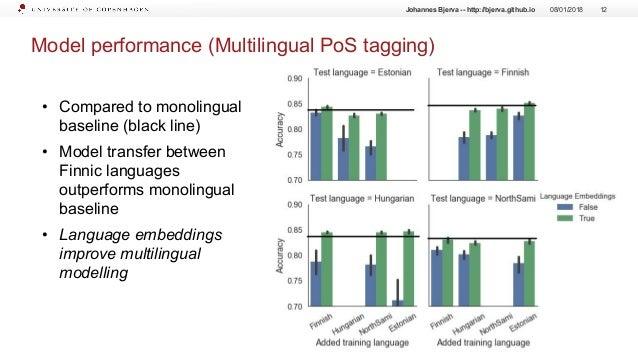 Model performance (Multilingual PoS tagging) 08/01/2018 12Johannes Bjerva -- http://bjerva.github.io • Compared to monolin...