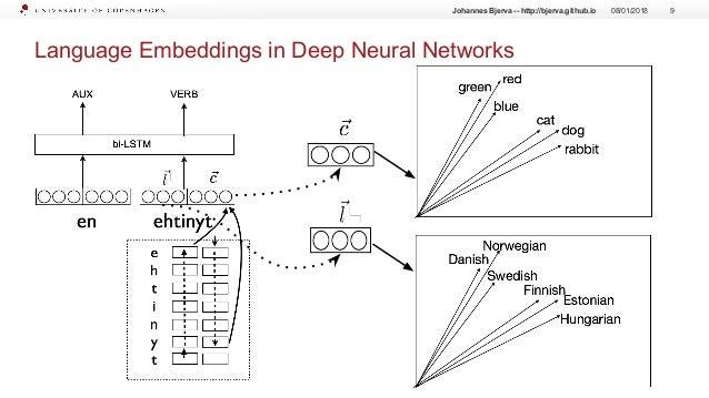 Language Embeddings in Deep Neural Networks 08/01/2018 9Johannes Bjerva -- http://bjerva.github.io