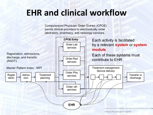 On the extended clinical workflows for personalized healthcare clinical workflow 4 ccuart Images