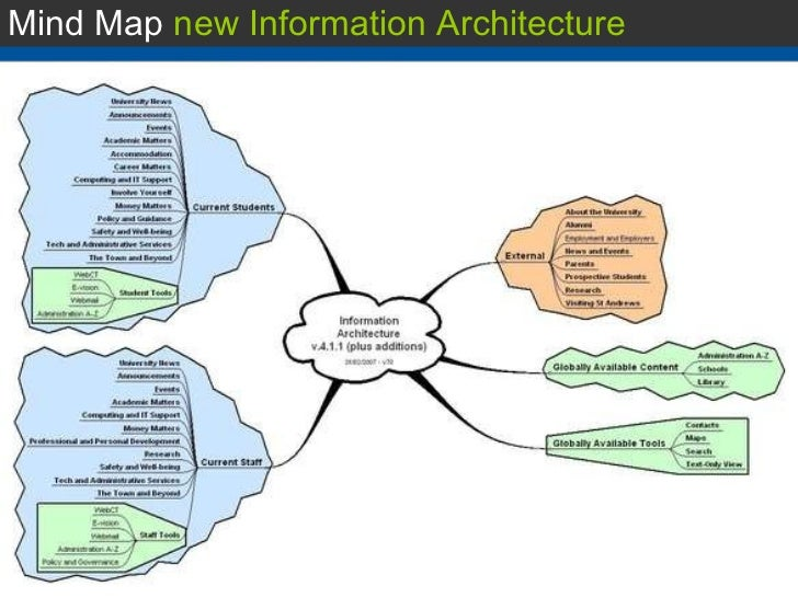Mind Map New Information Architecture