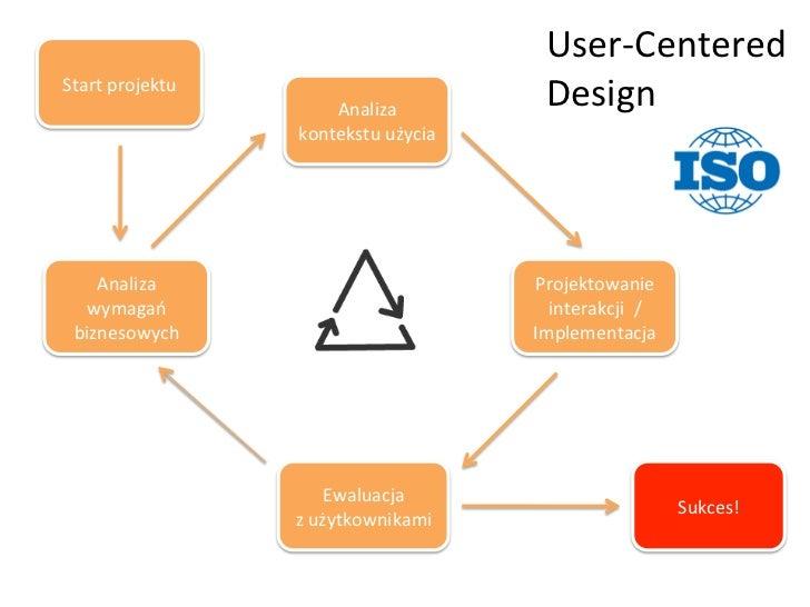 User-‐Centered Start projektu                             Analiza                                                ...