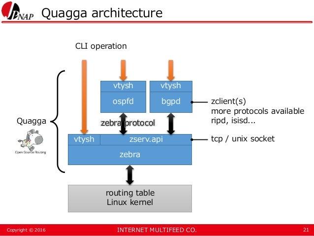 INTERNET MULTIFEED CO.Copyright © 2016 Quagga architecture 21 zserv.api zebra routing table Linux kernel bgpdospfd vtysh v...