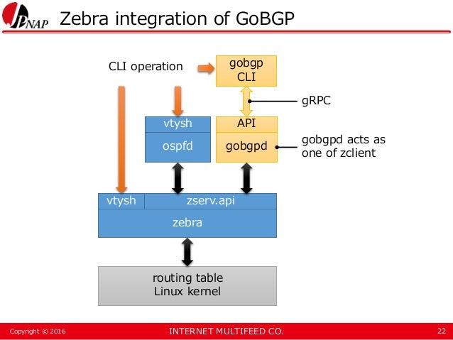 INTERNET MULTIFEED CO.Copyright © 2016 Zebra integration of GoBGP 22 zserv.api zebra routing table Linux kernel gobgpdospf...