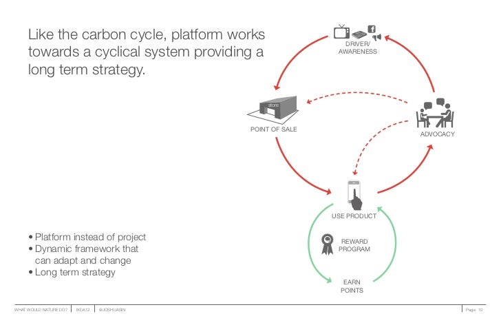 Like the carbon cycle, platform works                       DRIVER/     towards a cyclical system providing a             ...