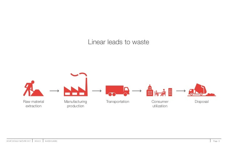 Linear leads to waste              Raw material                    Manufacturing         Transportation    Consumer      D...