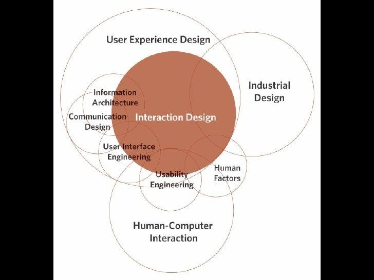 User Model Design Model    Designer        User                             Mental Model