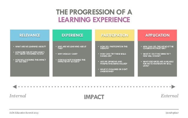 @andreplautIxDA Education Summit 2015 RELEVANCE EXPERIENCE PARTICIPATION APPLICATION Internal ExternalIMPACT LEARNING EXPE...