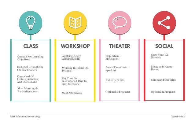 @andreplautIxDA Education Summit 2015 THEATERCLASS SOCIALWORKSHOP Contain Key Learning Objectives Designed & Taught by UX ...