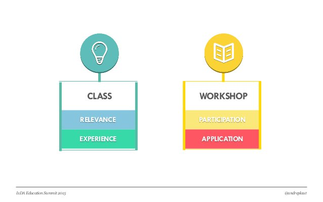 @andreplautIxDA Education Summit 2015 CLASS WORKSHOP RELEVANCE EXPERIENCE PARTICIPATION APPLICATION