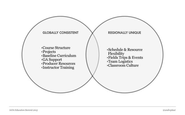 @andreplautIxDA Education Summit 2015 GLOBALLY CONSISTENT REGIONALLY UNIQUE